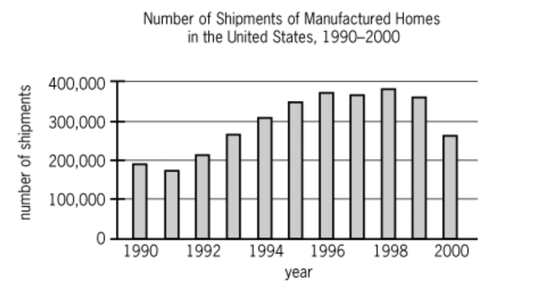 According to the chart shown, which of the following is closest to the median annual number of shipments of manufactured homes diagram